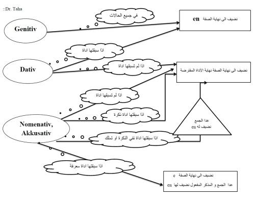 Adjektiv map